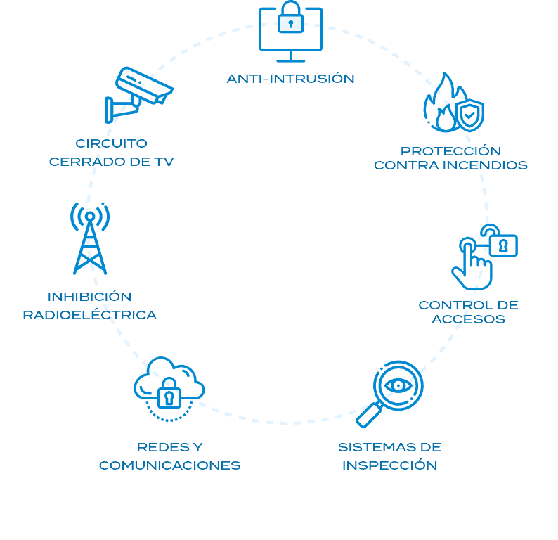 sectores-seguridad-diagrama